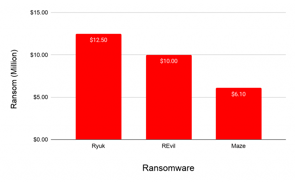 Fig4. Largest amount of ransom reported in 2019